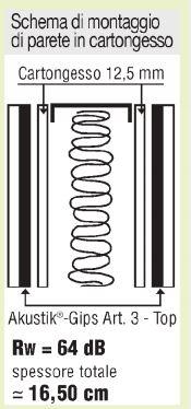 Schema di montaggio Akustik GIPS Rubber