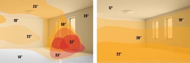 confronto sistema radiante con sistemi classici di climatizzazione